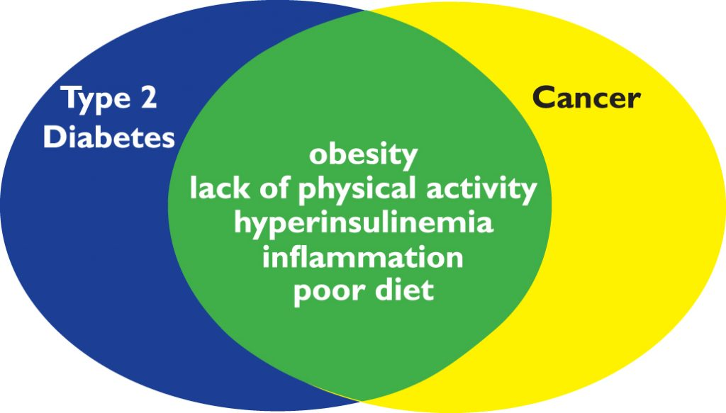 Cancer and Diabetes Prevention
