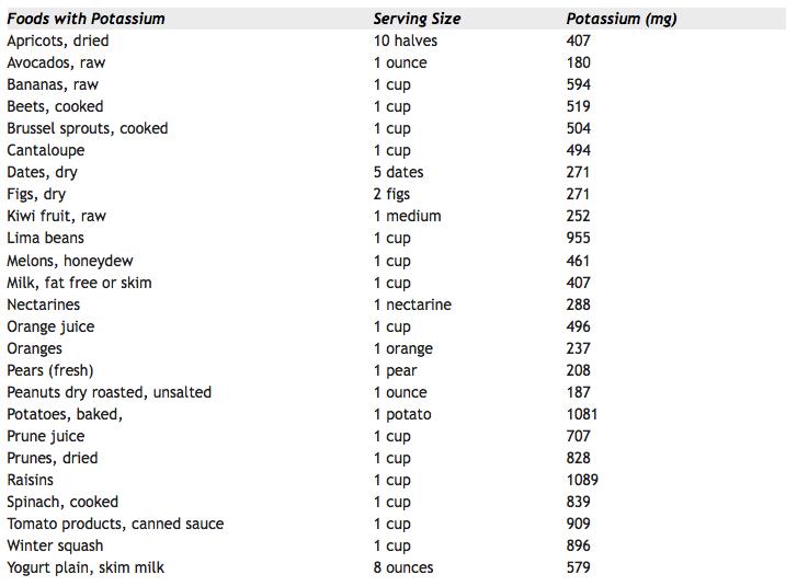 Potassium List