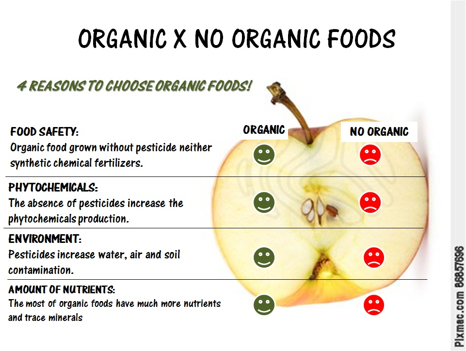 Is There Any Difference In Organic And Inorganic Foods